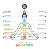 Chakras system of human body royalty free illustration