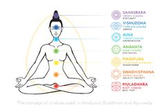 Chakras system of human body - used in Hinduism, Buddhism and Ayurveda. stock illustration