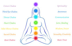 Chakras Woman with Description Stock Photo