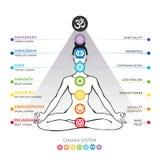 Chakrassysteem van menselijk die lichaam - in Hindoeïsme, Boeddhisme en Ayurveda wordt gebruikt vector illustratie