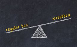 Free Chalk Board Sketch Of Scales. Concept Of Balance Between Regular Bed And Waterbed Royalty Free Stock Photography - 160937967