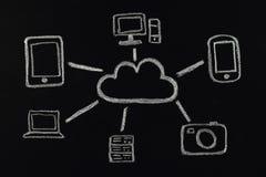Chalk cloud computing concept drawn on blackboard Stock Photography