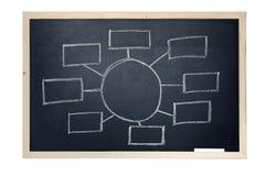 chalkboard Стоковые Изображения RF