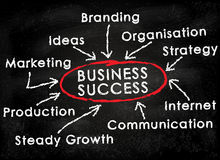 Chalkboard_business_success Royalty Free Stock Photo