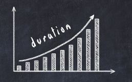 Chalkboard drawing of increasing business graph with up arrow and inscription duration.  stock images