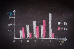 Chalkboard with finance business graph Stock Photos