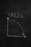Chalkboard with finance business graph showing downward trend Stock Photos