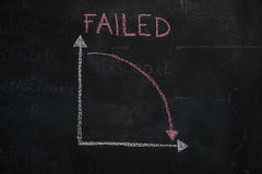 Chalkboard with finance business graph showing downward trend Royalty Free Stock Image