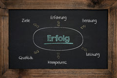 Chalkboard handwriting business success in German royalty free stock photography