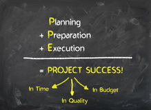 Chalkboard - Planning Preparation Execution make the Project Success. Come true stock photo