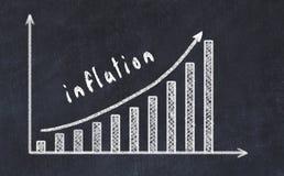 Chalkboard rysunek wzrastający biznesowy wykres w górę z strzałkowatą i wpisową inflacją obrazy royalty free
