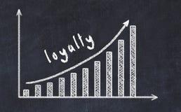 Chalkboard rysunek wzrastający biznesowy wykres w górę z strzałkowatą i wpisową lojalnością obraz stock