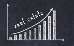 Chalkboard rysunek wzrastający biznesowy wykres w górę z strzałkowatą i wpisową nieruchomością zdjęcia stock