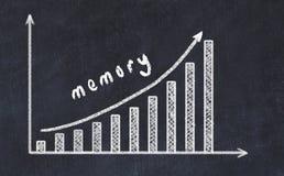 Chalkboard rysunek wzrastający biznesowy wykres w górę z strzałkowatą i wpisową pamięcią obraz stock