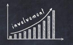 Chalkboard rysunek wzrastający biznesowy wykres w górę z strzałkowatym i wpisowym zaangażowaniem obraz royalty free