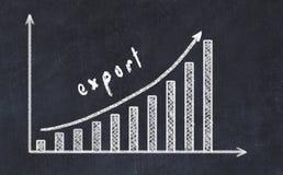 Chalkboard rysunek wzrastający biznesowy wykres w górę z strzały i inskrypcji eksportem zdjęcia royalty free