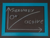 Sign a woman, a man chart, sexually active, frigid on the chalk. On the chalkboard sign woman, man graphic, sexually active, frigid royalty free stock photos