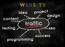 Chalkboard_WEBITE Stock Images
