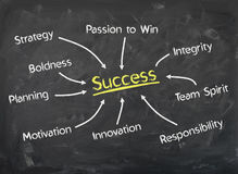 Chalkboard - What leads to Success - Collection of  Factors Stock Image