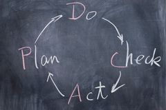 Chalkboard writing - PDCA Stock Images