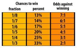 Free Chances Odds Stock Photo - 88895310