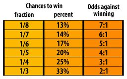 Chances odds. Chances and fractions versus odds Stock Photo