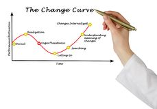 Change curve Stock Images