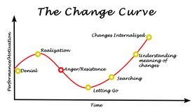 Change curve. From denial to uderstanding Stock Image