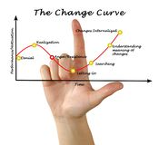 Change curve Royalty Free Stock Image