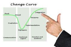 Change Curve stock image