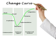 Change Curve. From shock to integration Stock Photography