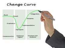 Change Curve. Woman presenting Change Curve of emotions stock images