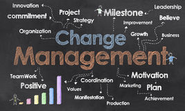 Change Management Business Terms Stock Photo