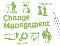 Change management. Chart with keywords and icons vector illustration