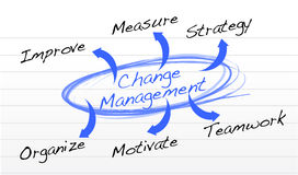 Change Management flow chart. Illustration design background Royalty Free Stock Photos