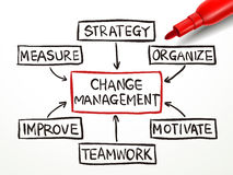 Change management flow chart with red marker Royalty Free Stock Photography