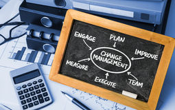 Change management flowchart hand drawing on blackboard Stock Images