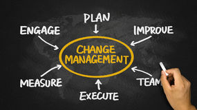 Change management flowchart hand drawing on blackboard Royalty Free Stock Images