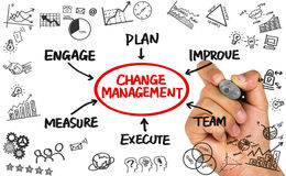 Change management flowchart hand drawing on whiteboard Royalty Free Stock Photography