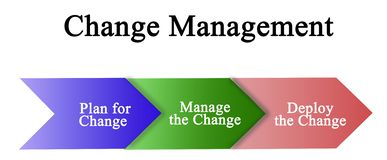 Change management. From plan to deployment Royalty Free Stock Photography