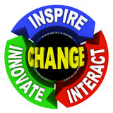 Change - Words on Wheel Diagram Royalty Free Stock Images
