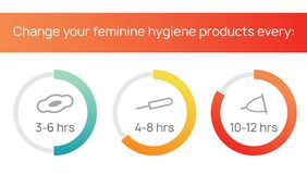 Change your feminine hygiene product frequently. Menstruation, menstrual cycle. Sanitary tampons, pads, cups for intimate feminine. Hygiene in blood period stock illustration