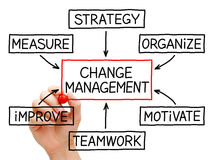 Changez l'organigramme de management Photo libre de droits