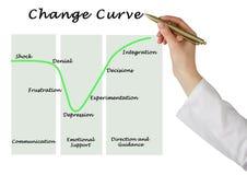Changez la courbe photographie stock
