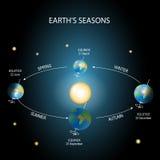 Changing seasons. Earth rotation Royalty Free Stock Photo