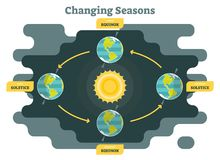 Changing seasons on planet earth diagram, graphic vector illustration with sun and planet earth Royalty Free Stock Photography