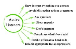 Characteristics of Active Listeners. Eight Characteristics of Active Listeners vector illustration