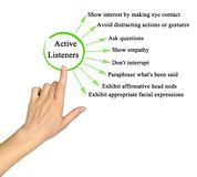Characteristics of Active Listeners. Eight Characteristics of Active Listeners royalty free stock photography