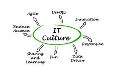 Characteristics of IT Culture. Eight Characteristics of IT Culture Royalty Free Stock Photo