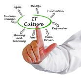 Characteristics of IT Culture. Man presenting Characteristics of IT Culture Stock Image